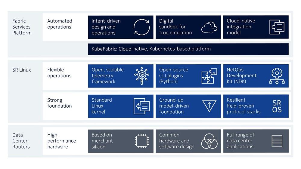 Nokia lanza nuevo sistema operativo para redes para centros de datos